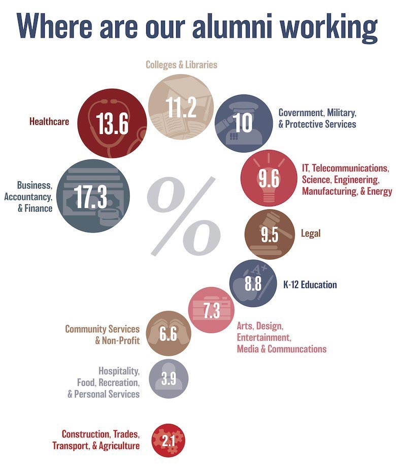 Infographic showing the percentage of alumni working in different sectors of the economy