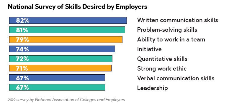 chart of survey of employers of most desired skills in employees